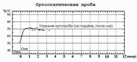 Утренняя ортостатическая проба ЧСС - измерение пульса утром, на подъёме (после сна), в положении лёжа и стоя