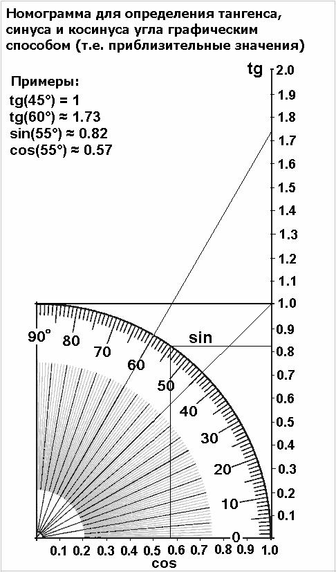 Тангенс угла на рисунке